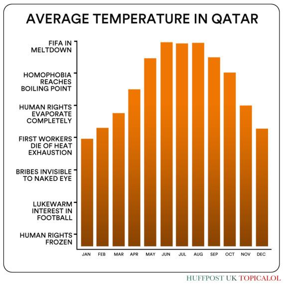 qatar world cup temperatures