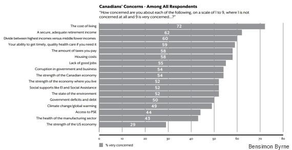 canadians economic concerns