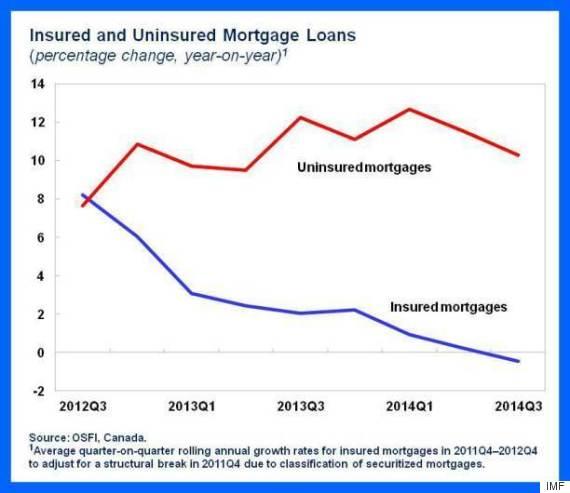 imf uninsured mortgage canada