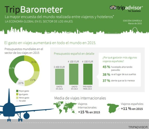 tripbarometer turismo