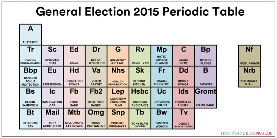 general election periodic table