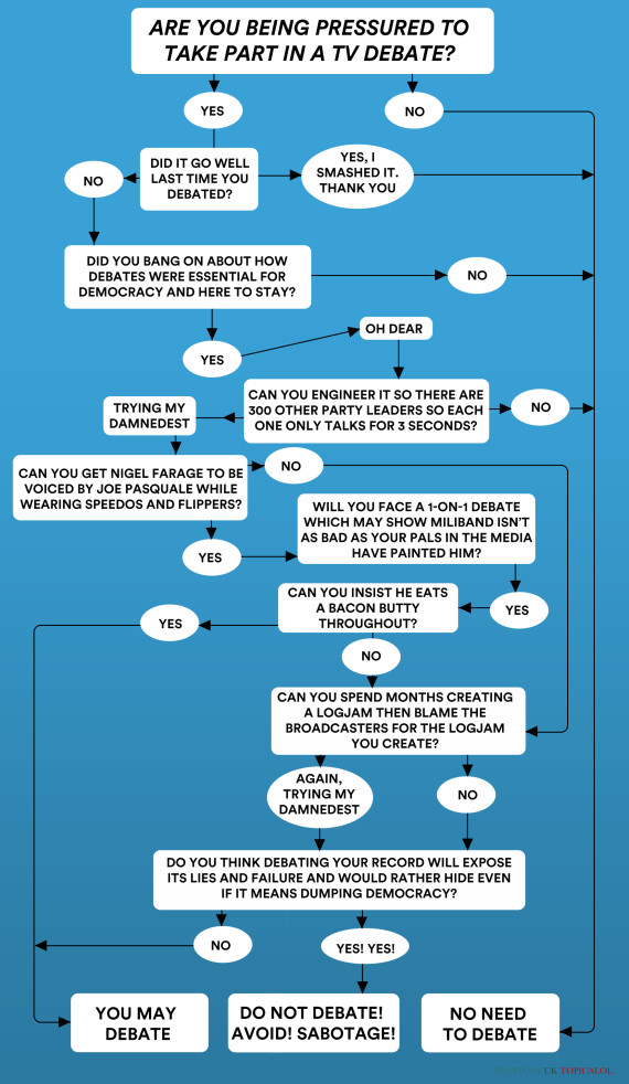 Should You Take Part In A Tv Debate A Flowchart For David Cameron