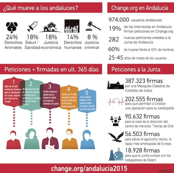 change firmas andalucia