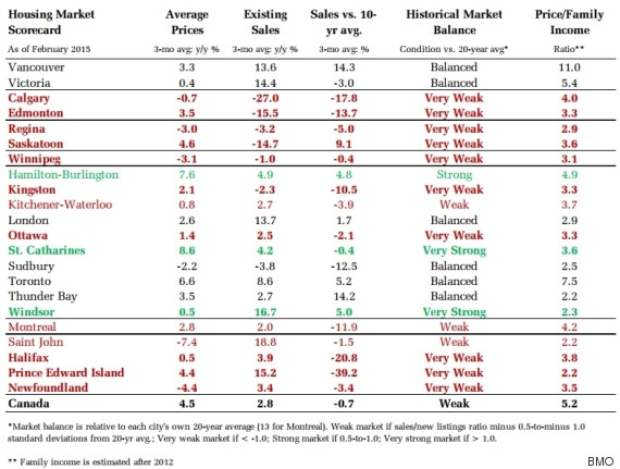 bmo housing market scorecard