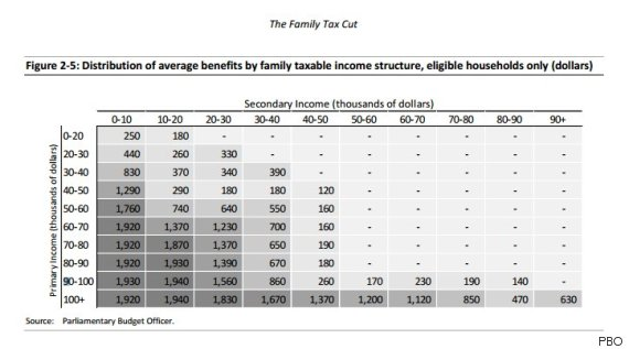 income distribution canada