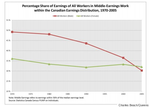 middle class earnings