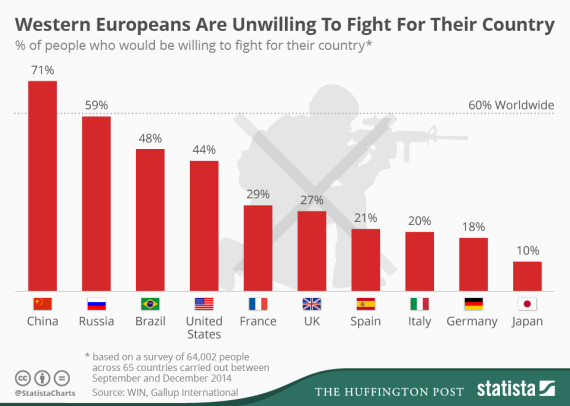 percentage of people willing to fight for country