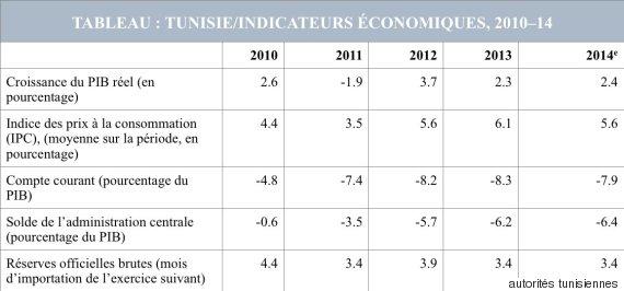 estimations des services du fmi