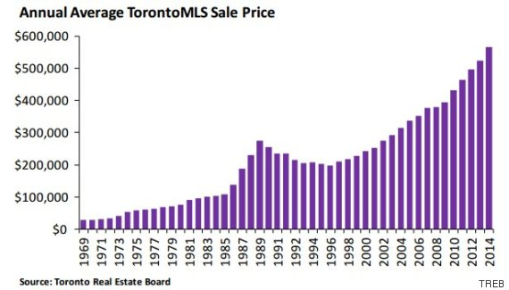 toronto house prices