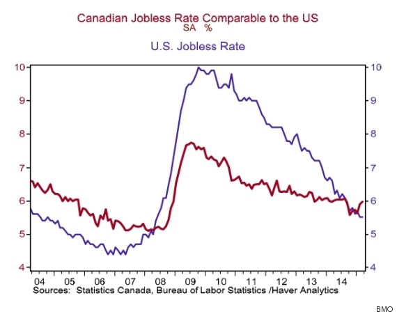 us canada unemployment rate