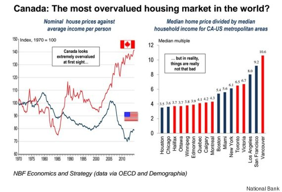 house prices canada