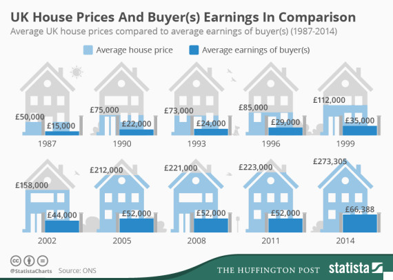 infographic house prices