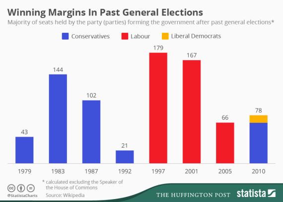 majorities past election