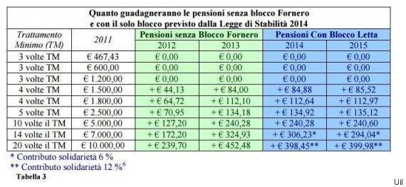 uil pensioni