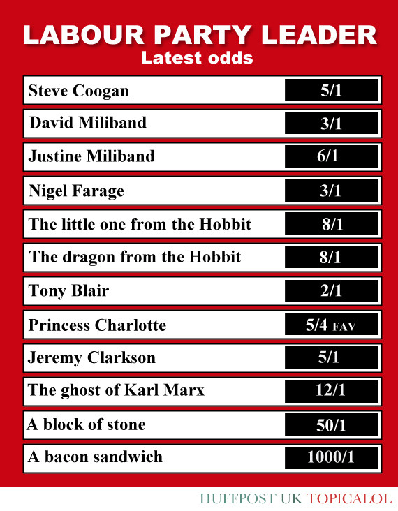 labour party leader odds