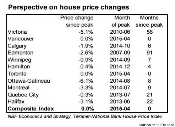 house price peak