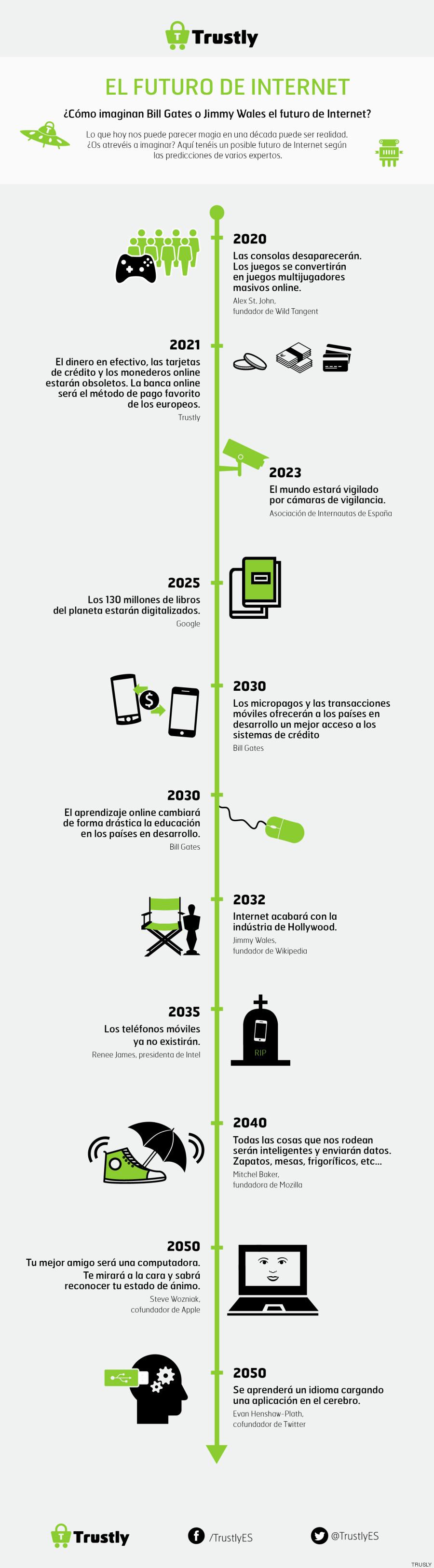 futuro de internet