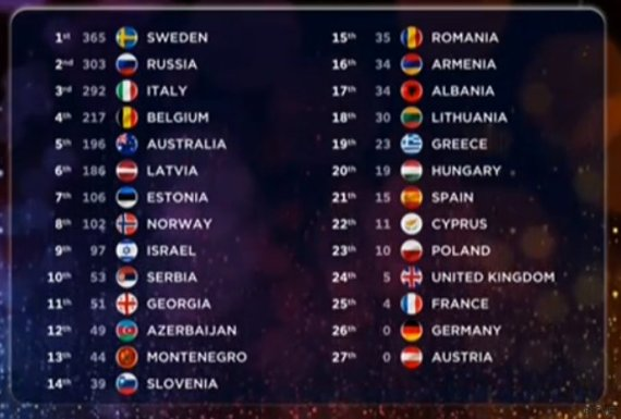 tabla puntos eurovision