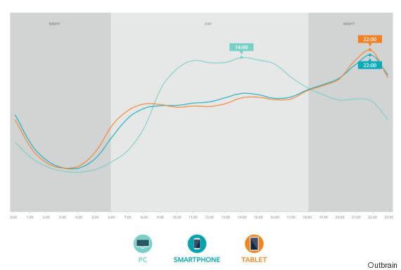 outbrain peak usage india