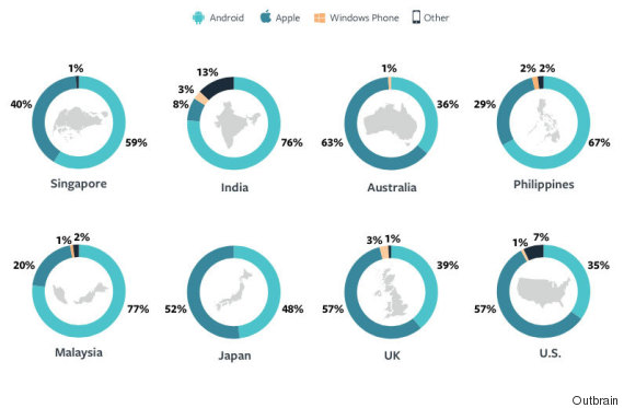 leading mobile platforms