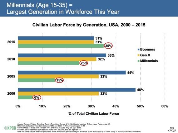 millennials_generationworkforce