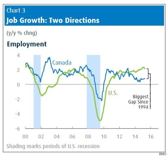 us canada job growth