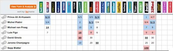 bookies blatter fifa presidency