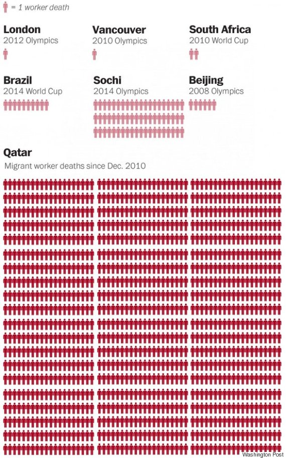 qatar sdeath toll