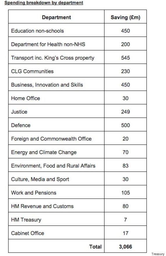 department cuts