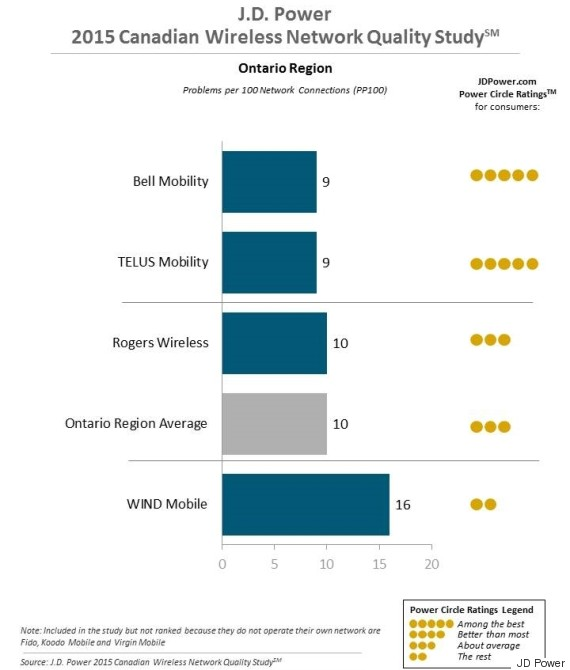 jd power wireless survey ontario