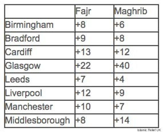 ramadan fasting timetable