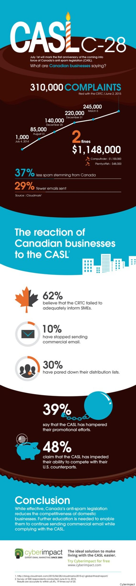 casl infographic
