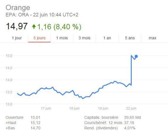 cours de bourse orange