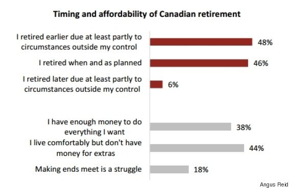 retirement canada