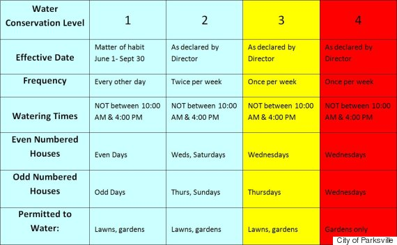 bc watering restrictions chart