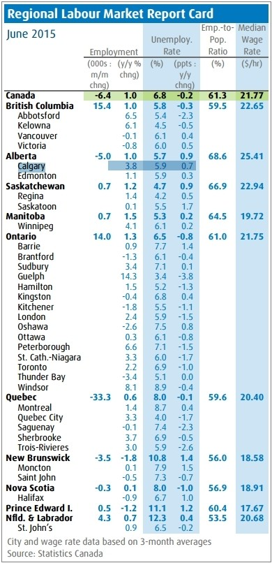 bmo job report card