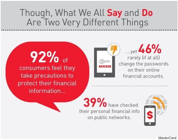 mastercard online security survey