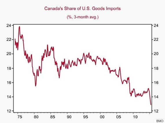 us imports from canada