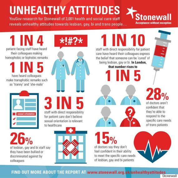 stonewall unhealthy attitudes