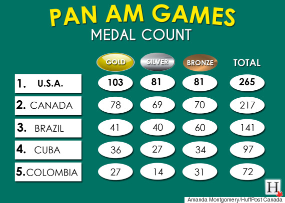 pan am games medals