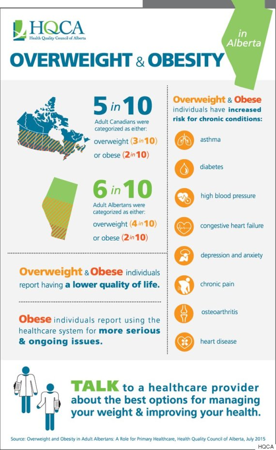 obese albertans