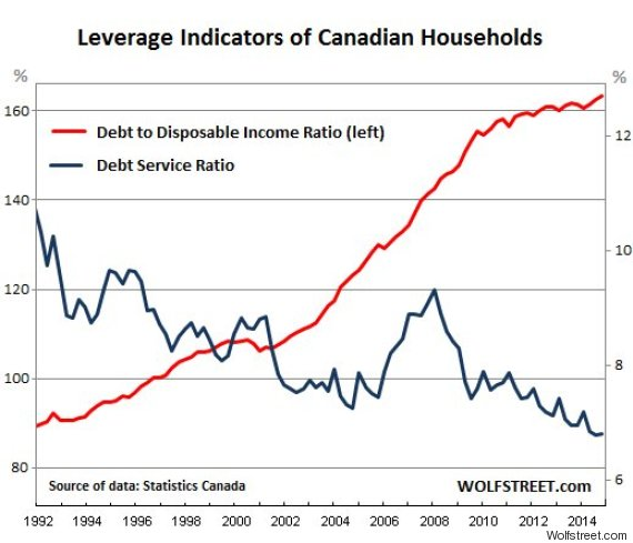 debt service ratio canada