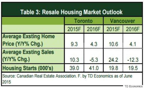 housing resale market