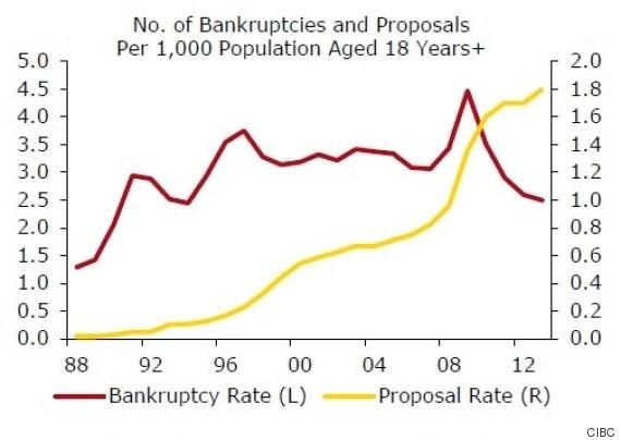 insolvencies canada