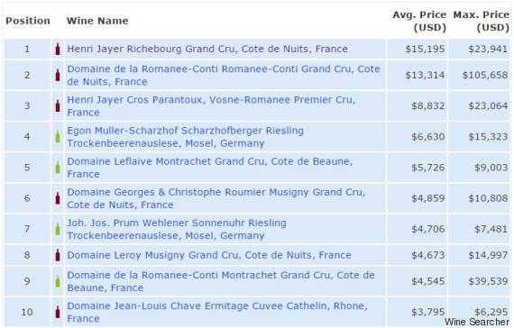 Le Vin Le Plus Cher Du Monde Est Un Bourgogne A 14 254 Euros En