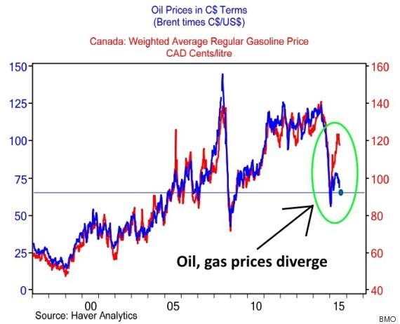 bmo gas prices