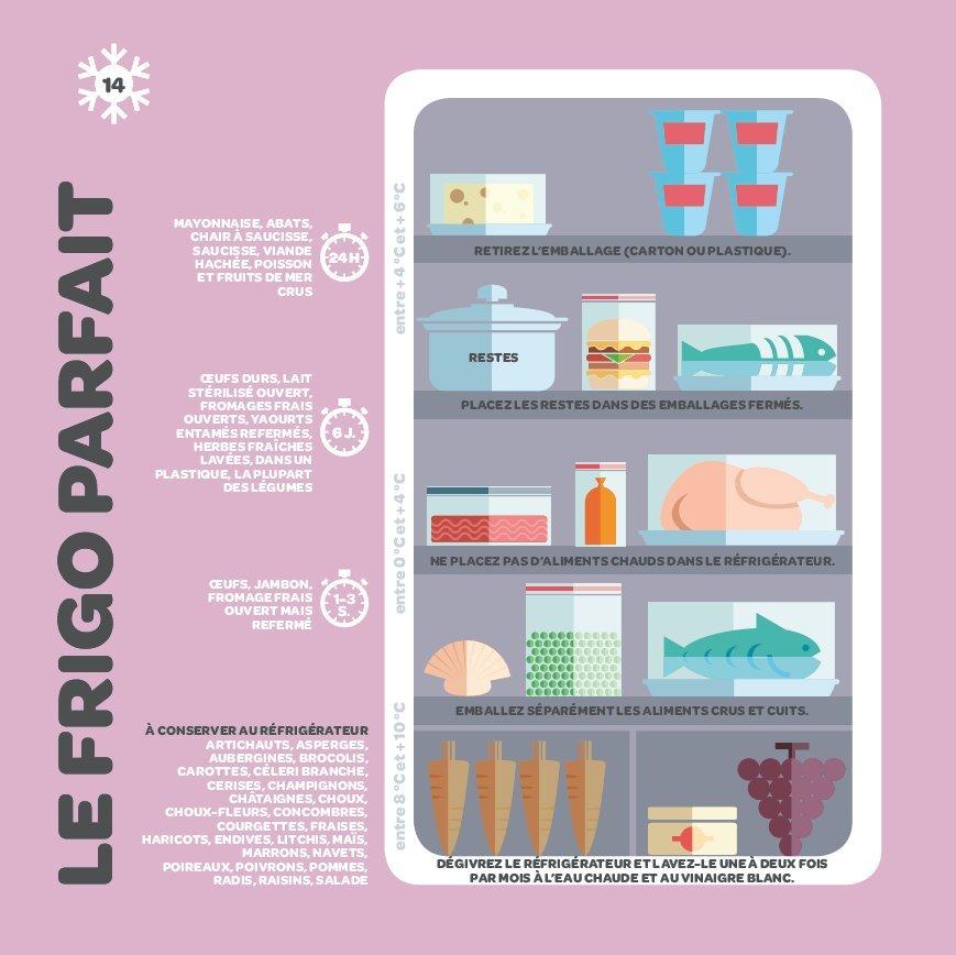 Infographie pour apprendre à bien ranger son frigo en respectant la chaîne du froid