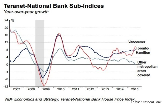 teranet house price index