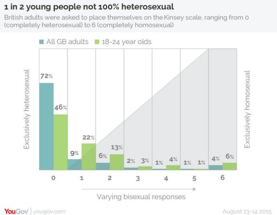 yougov sexuality young people graph