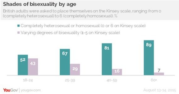 yougove young people sexuality poll lgbt